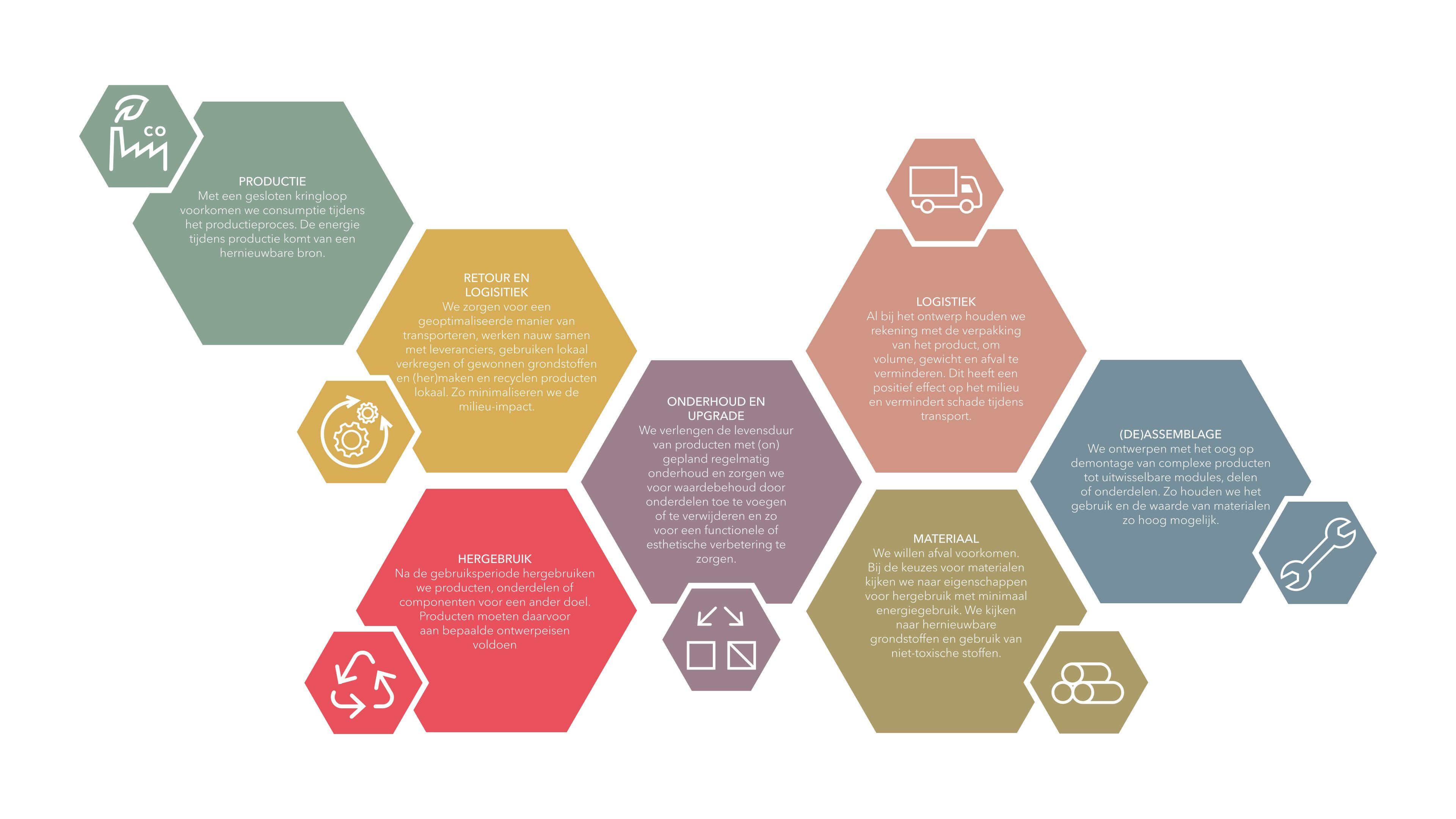 Gispen infographic van CE Framework